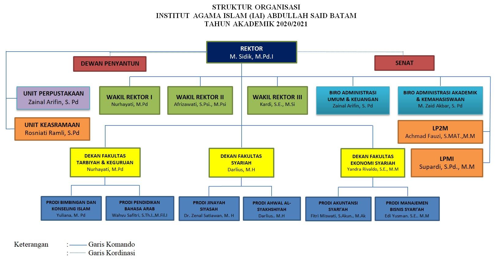Struktur Organisasi IAI Abdullah Said Batam Tahun Akademik 2020/2021